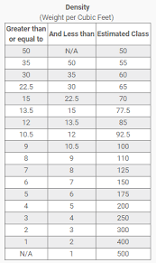 Fabric Density Chart Freight Class Calculator How To Determine The Weight Class