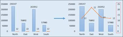 How To Add Secondary Axis In Excel Charts Steps More