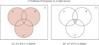 De Morgan S Law With Venn Diagram Discussion Problems 04 23 Cs40 Ucsb 08s