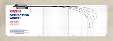 Rod Power Chart 3 Rod Building Benefits Of The Deflection Tool And Chart