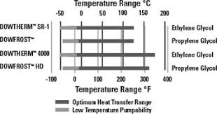 Heat Transfer Fluid Glycol Based Calculator Dow Inc