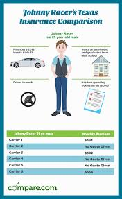 Auto Comparison Chart Compare Texas Car Insurance Rates Save Today Compare Com