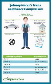 texas auto insurance rate comparison