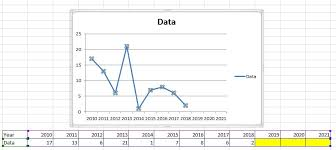 How To Make An Excel Graph Automatically Extend The Data