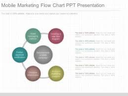 Mobile Marketing Flow Chart Ppt Presentation Powerpoint