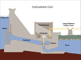 essay on the hydro electricity or hydel power in words