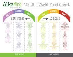 Ph Balance Food Chart The Beauty Health Benefits Of An Alkaline Diet Alkaline