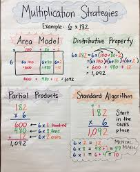 Multiplication Properties Chart Multiplication Strategies Anchor Chart By Mrs P 3 Digit