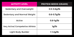 Protein Chart According To Body Weight Protein For Women The Complete Guide To Get Lean Lose Weight