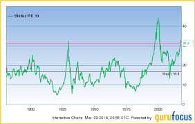 Shiller P E Ratio Where Are We With Market Valuations