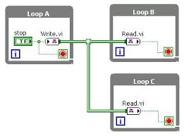 stopping parallel while loops in labview one stop button caveat