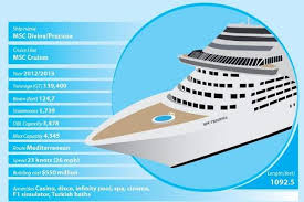 Carnival Ship Comparison Chart Infographic The Worlds Biggest Cruise Liners