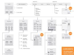 sitemap flowchart for web by jane zhu