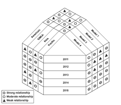 What Is Y Shaped Matrix Diagram Lean Six Sigma Six Sigma