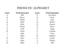 Provided to assist individuals interested in learning/memorizing this law enforcement phonetic alphabet. Police Alphabet Chart Collection Free Hd