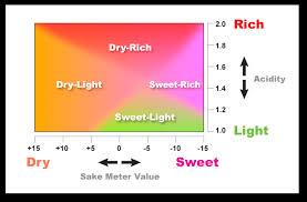Sake Types Chart Ozeki Sake Whats Sake Meter Value Smv And Sake Acidity