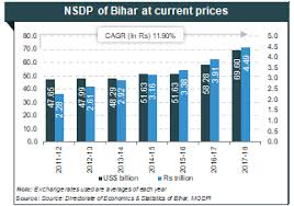 Population Chart Of Indian States About Bihar Agriculture Industries Economy Growth
