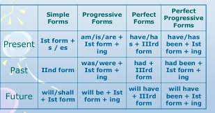 Tenses In English Grammar Chart With Examples Pdf Free Download Tense Chart In Hindi With Example And Pdf