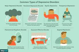 Baby Blues Vs Postpartum Depression Chart 7 Most Common Types Of Depression