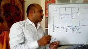 A P J Abdul Kalam Horoscope Analysis By Nanajee Patnaik 8125899899