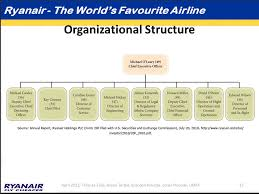 Southwest Airlines Organization Chart Ryanair Organizational Chart College Paper Sample