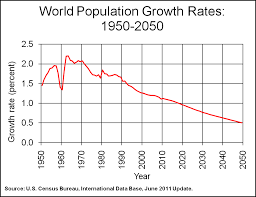 World Population Growth Rate