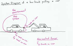system and free body diagrams articles oapt newsletter towing truck near me at Tow Truck Diagram