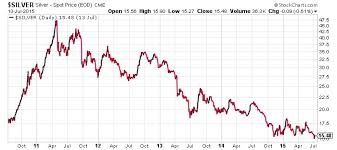 Silver Price Forecast 3 Silver Stocks To Watch In 2015