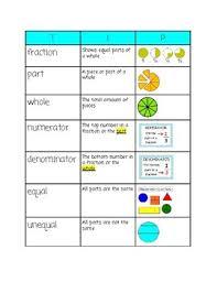 Tip Chart Fraction Tip Chart