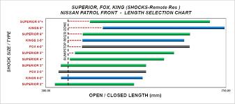 Shocks By Length Chart Superior Adjustable 2 0 Monotube Remote Reservoir Shock Rear