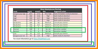 Blood Sugar Log Template Printable Chart Maker Free Online 8 ...