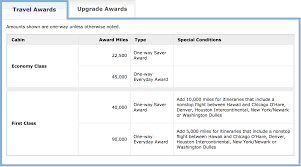 Mileageplus Award Charts To Be Eliminated For Posterity