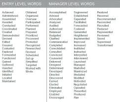 Strong Verbs For Resume Best Action Verbs Resume Words For Strong Shalomhouse Us Sample Resumes