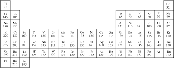 periodic table with rounded atomic mass choice image periodic