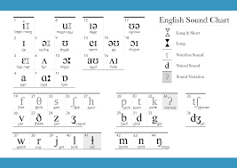 Phonetic Sound Chart English English Ipa Chart Pronunciation Studio