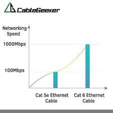 cat 6 ethernet cable 50ft black at a cat5e price but higher 13