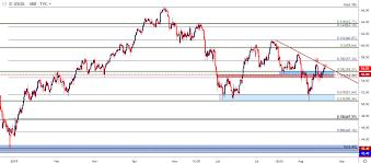 Wti Spot Price Chart Oil Price Outlook Wti Crude Oil Re Tests Trendline Resistance