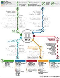 Куда пойти учиться в Киеве для зарубежного диплома Наличие двух  А если он после окончания магистратуры захочет продолжить образование за рубежом то при наличии заграничного диплома магистра это будет сделать намного