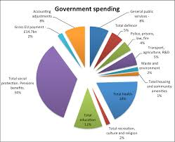 What Does The Government Spend Its Money On Economics Help