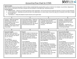 Debit Credit Chart Accounting Flow Chart For Cyma