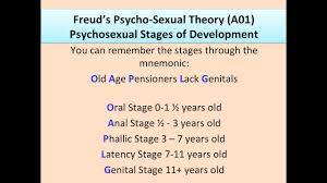 Psychodynamic Approach Psychodynamic Approach 3 The Psychosexual Stages Of Development
