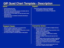 Ppt Qip Quad Chart Template Description Powerpoint