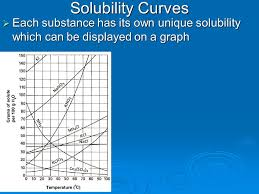 Solubility Curves Each Substance Has Its Own Unique
