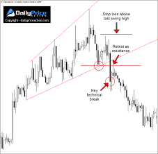 Trading Broadening Patterns 3 Line Break Strategy