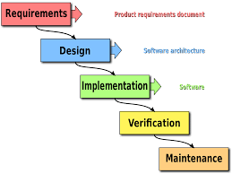 Engineering Design Phases Waterfall Model Wikipedia