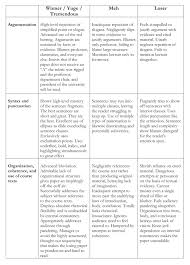 Quality Rubrics   Evolution of a rubric   Part II