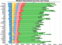 State By State Property Tax Comparison Chart State Tax Levels In The United States Wikipedia