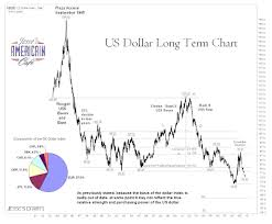 Guest Post Us Dollar Very Long Term Chart And Empirical
