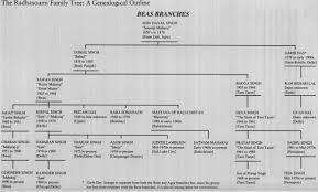 Lineage Chart Rssbeas Guru Lineage Chart Sant Mat Radhasoami