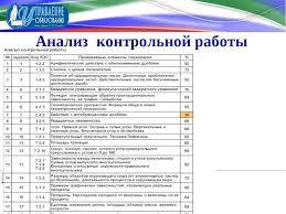 Многоуровневая система оценки качества образования как механизм  Анализ контрольной работы